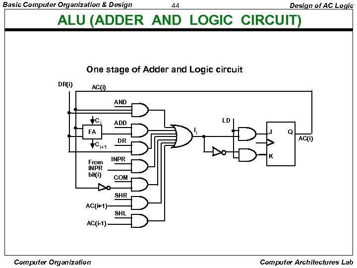 Basic Computer Organization & Design 44 Design of AC Logic ALU (ADDER AND LOGIC