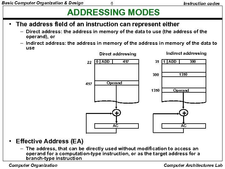 Basic Computer Organization & Design 6 Instruction codes ADDRESSING MODES • The address field