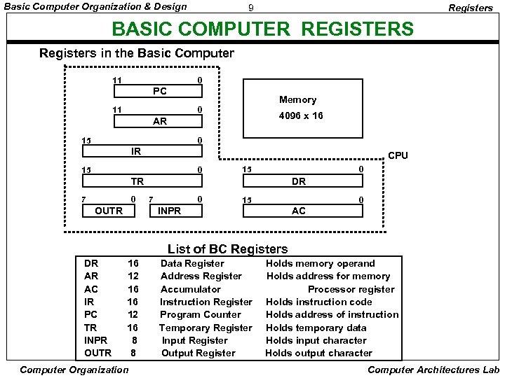 Basic Computer Organization & Design 9 Registers BASIC COMPUTER REGISTERS Registers in the Basic
