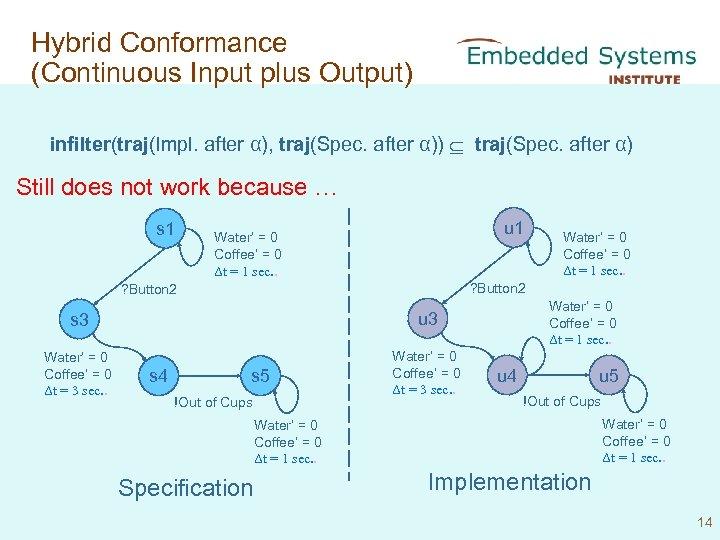 Hybrid Conformance (Continuous Input plus Output) infilter(traj(Impl. after α), traj(Spec. after α)) traj(Spec. after