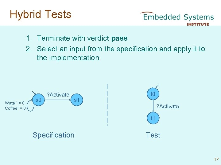 Hybrid Tests 1. Terminate with verdict pass 2. Select an input from the specification