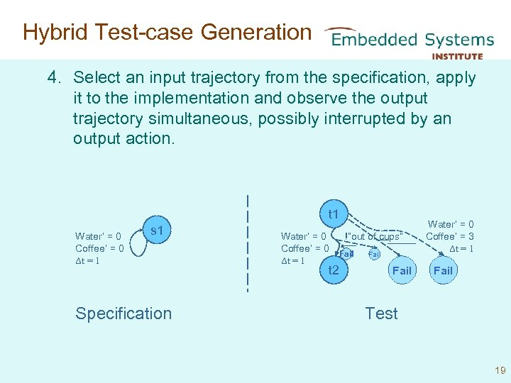 Hybrid Test-case Generation 4. Select an input trajectory from the specification, apply it to