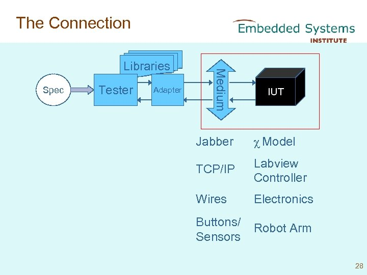 The Connection Spec Tester Adapter Medium Libraries IUT Jabber χ Model TCP/IP Labview Controller