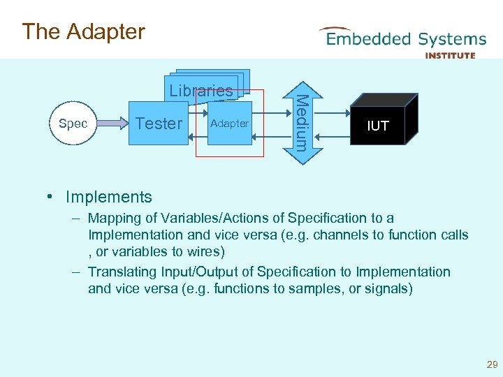 The Adapter Spec Tester Adapter Medium Libraries IUT • Implements – Mapping of Variables/Actions
