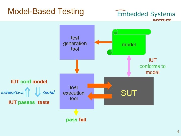 Model-Based Testing test generation tool model IUT conforms to model IUT conf model exhaustive