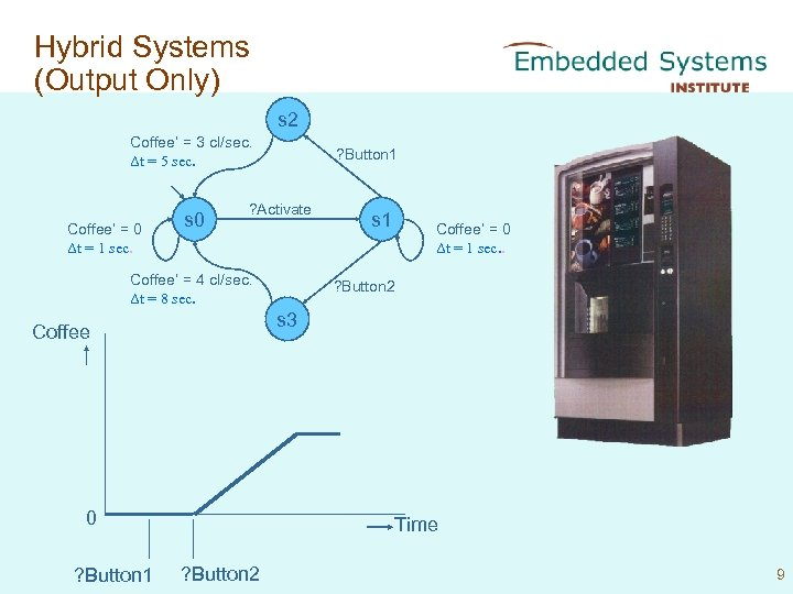 Hybrid Systems (Output Only) s 2 Coffee' = 3 cl/sec. Δt = 5 sec.