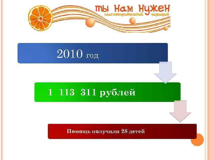 2010 год 1 113 311 рублей Помощь получили 28 детей