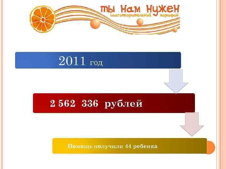 2011 год 2 562 336 рублей Помощь получили 44 ребенка