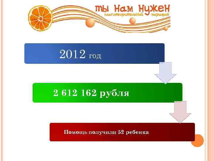 2012 год 2 612 162 рубля Помощь получили 52 ребенка