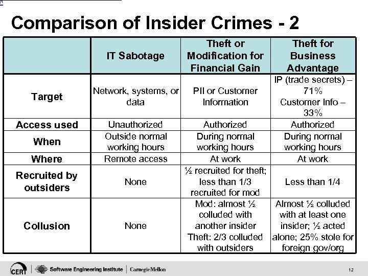 [1 Comparison of Insider Crimes - 2 IT Sabotage Target Access used When Where