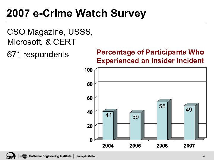 2007 e-Crime Watch Survey CSO Magazine, USSS, Microsoft, & CERT 671 respondents Percentage of