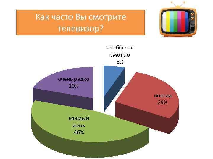 Как часто Вы смотрите телевизор? вообще не смотрю 5% очень редко 20% иногда 29%