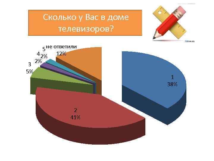 Сколько у Вас в доме телевизоров? 3 5% 5 не ответили 4 2% 12%