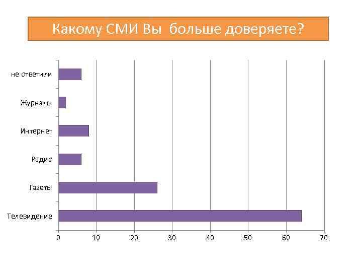 Какому СМИ Вы больше доверяете? не ответили Журналы Интернет Радио Газеты Телевидение 0 10