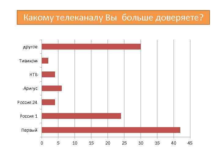 Какому телеканалу Вы больше доверяете? другое Тивиком НТВ Аригус Россия 24 Россия 1 Первый