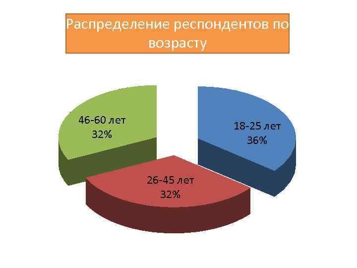 Распределение респондентов по возрасту 46 -60 лет 32% 18 -25 лет 36% 26 -45
