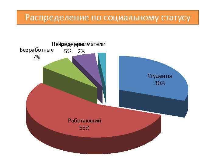 Распределение по социальному статусу Пенсионеры Предприниматели Безработные 5% 2% 7% Студенты 30% Работающий 55%
