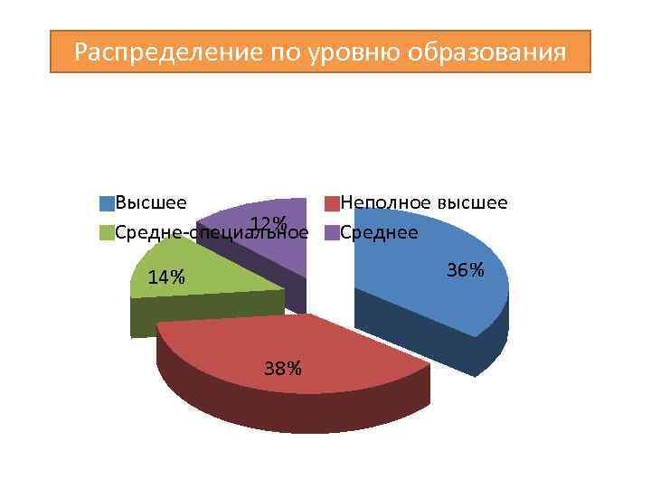 Распределение по уровню образования Высшее 12% Средне-специальное Неполное высшее Среднее 36% 14% 38%