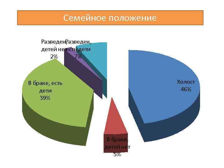 Семейное положение Разведен, детей нет есть дети 2% 7% Холост 46% В браке, есть