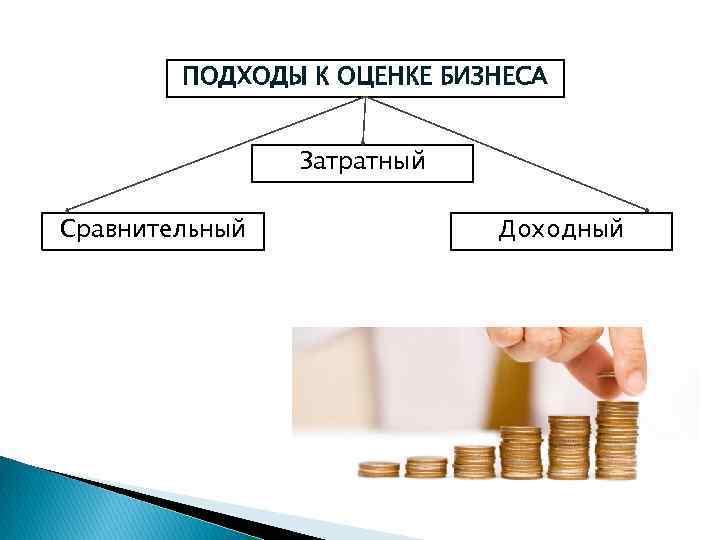 ПОДХОДЫ К ОЦЕНКЕ БИЗНЕСА Сравнительный Затратный Доходный