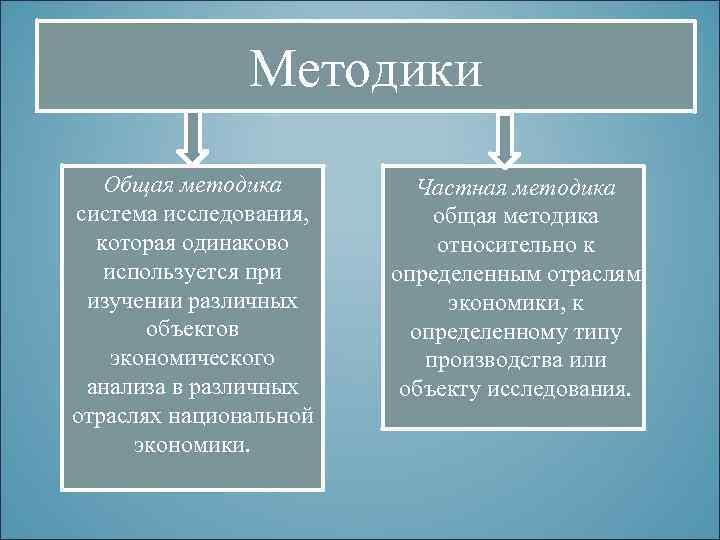 Методики Общая методика система исследования, которая одинаково используется при изучении различных объектов экономического анализа