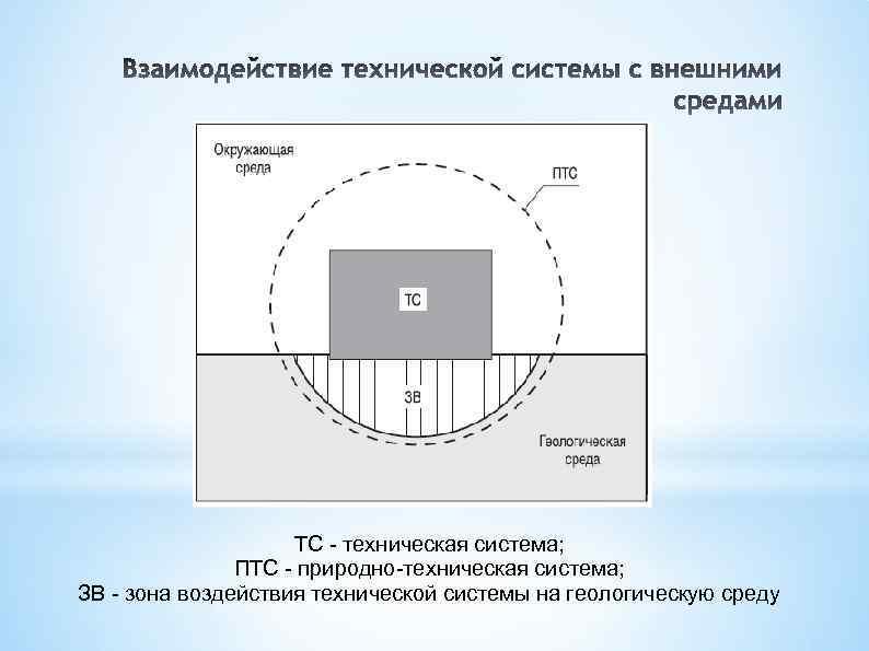 ТС - техническая система; ПТС - природно-техническая система; ЗВ - зона воздействия технической системы