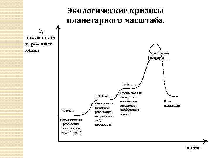 Экологические кризисы планетарного масштаба. P, численность народонаселения Устойчивое развитие 1 000 лет. 10 000