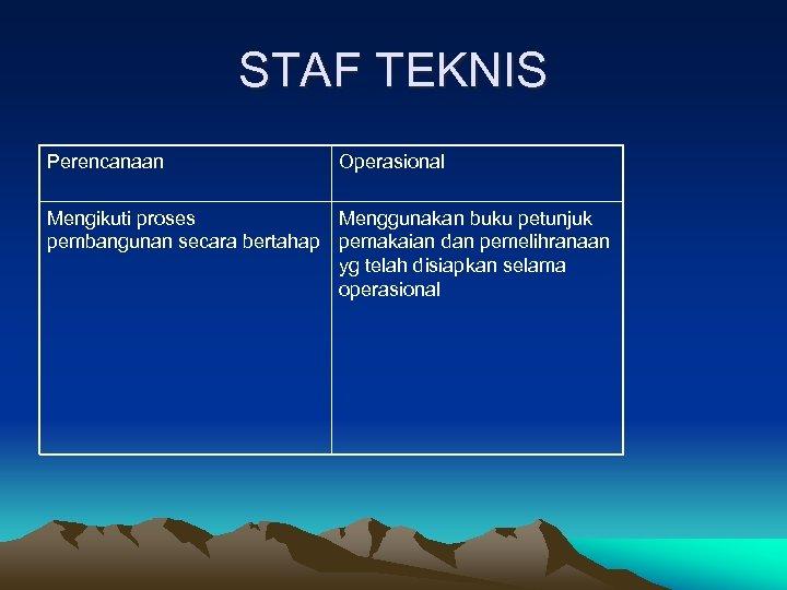 STAF TEKNIS Perencanaan Operasional Mengikuti proses Menggunakan buku petunjuk pembangunan secara bertahap pemakaian dan