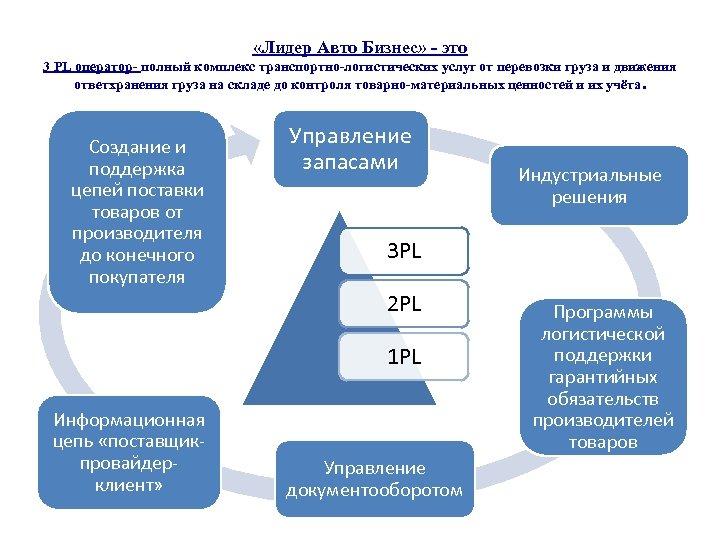 «Лидер Авто Бизнес» - это 3 PL оператор- полный комплекс транспортно-логистических услуг от