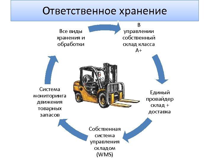 Ответственное хранение В управлении собственный склад класса А+ Все виды хранения и обработки Система