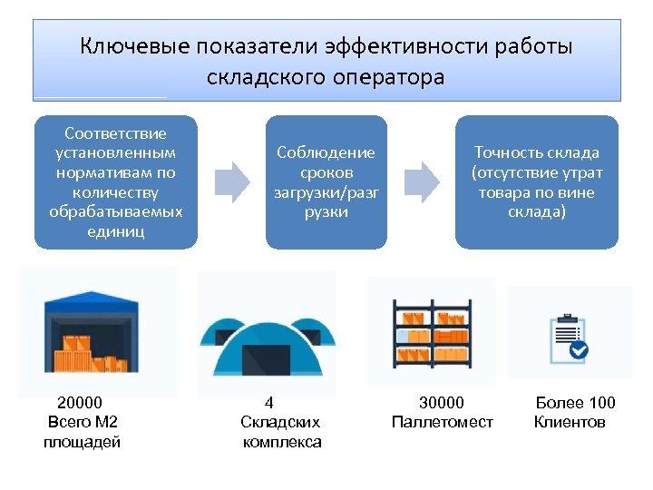 Ключевые показатели эффективности работы складского оператора Соответствие установленным нормативам по количеству обрабатываемых единиц 20000
