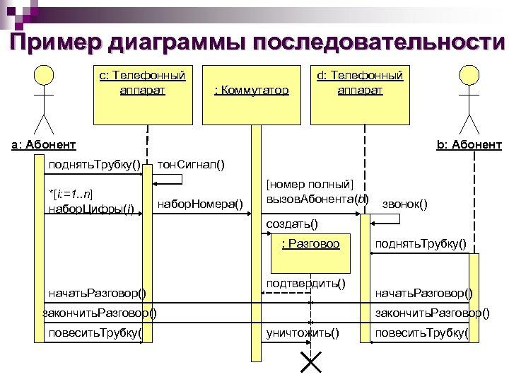 Пример диаграммы последовательности с: Телефонный аппарат : Коммутатор d: Телефонный аппарат а: Абонент поднять.