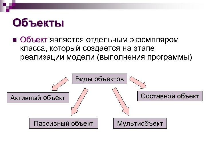 Объекты n Объект является отдельным экземпляром класса, который создается на этапе реализации модели (выполнения