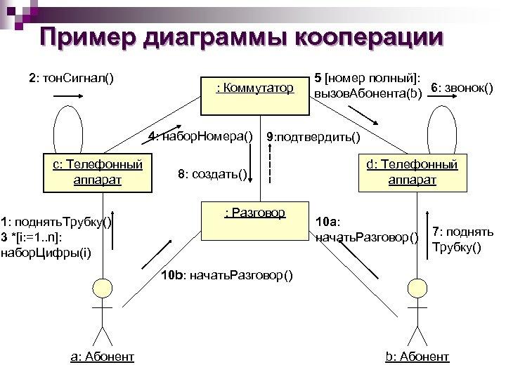 Пример диаграммы кооперации 2: тон. Сигнал() : Коммутатор 4: набор. Номера() с: Телефонный аппарат