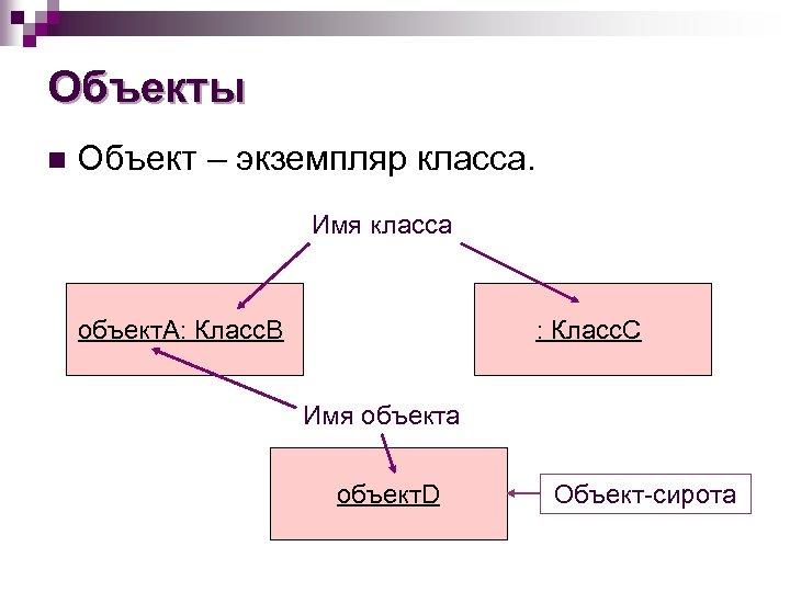 Объекты n Объект – экземпляр класса. Имя класса объект. А: Класс. В : Класс.