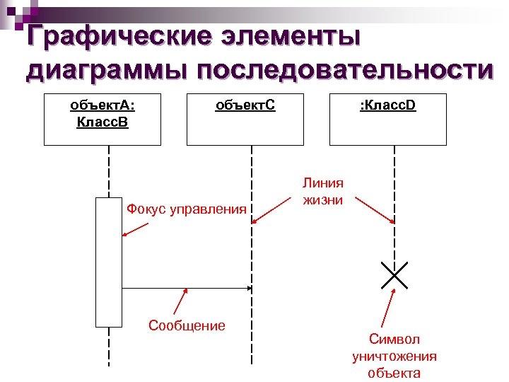 Графические элементы диаграммы последовательности объект. А: Класс. В объект. С Фокус управления Сообщение :