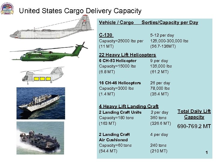 United States Cargo Delivery Capacity Vehicle / Cargo Sorties/Capacity per Day C-130 5 -12