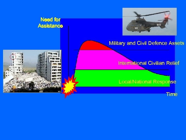 Need for Assistance Military and Civil Defence Assets International Civilian Relief Local/National Response Time