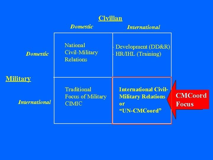 Civilian Domestic National Civil-Military Relations International - Development (DD&R) - HR/IHL (Training) Military International