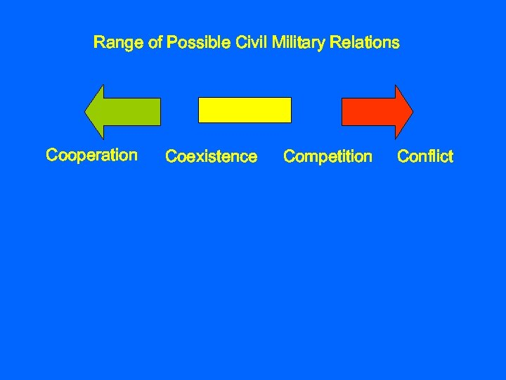 Range of Possible Civil Military Relations Cooperation Coexistence Competition Conflict