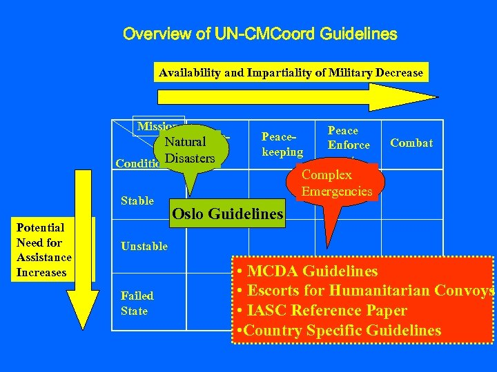 Overview of UN-CMCoord Guidelines Availability and Impartiality of Military Decrease Mission Peace. Natural time