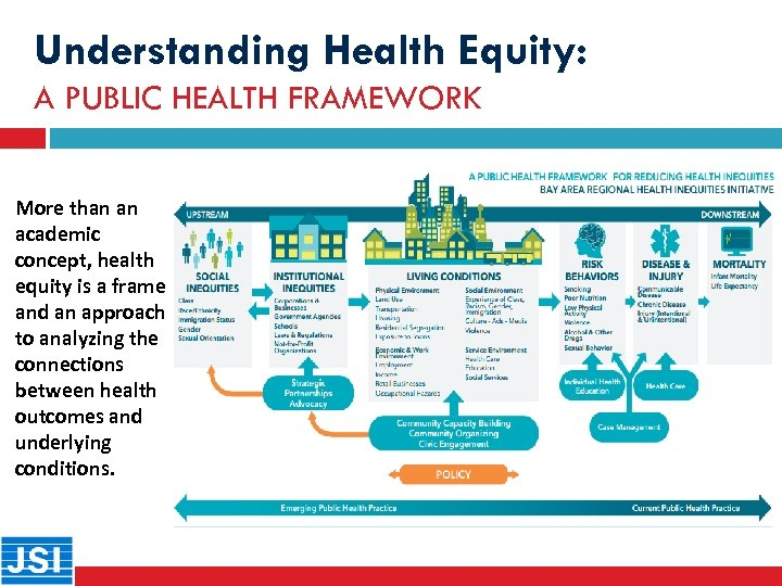 Understanding Health Equity: A PUBLIC HEALTH FRAMEWORK More than an academic concept, health equity