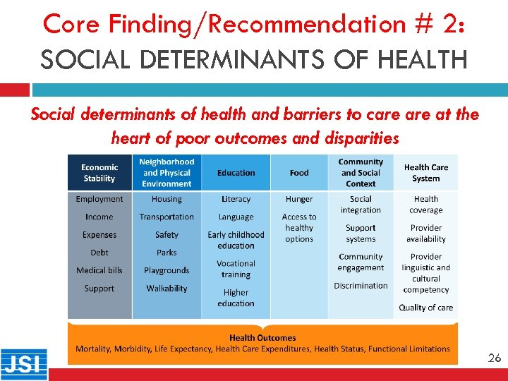 Core Finding/Recommendation # 2: SOCIAL DETERMINANTS OF HEALTH 26 Social determinants of health and