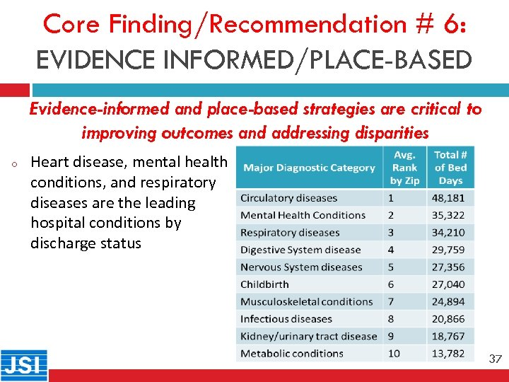 Core Finding/Recommendation # 6: EVIDENCE INFORMED/PLACE-BASED 37 o Evidence-informed and place-based strategies are critical