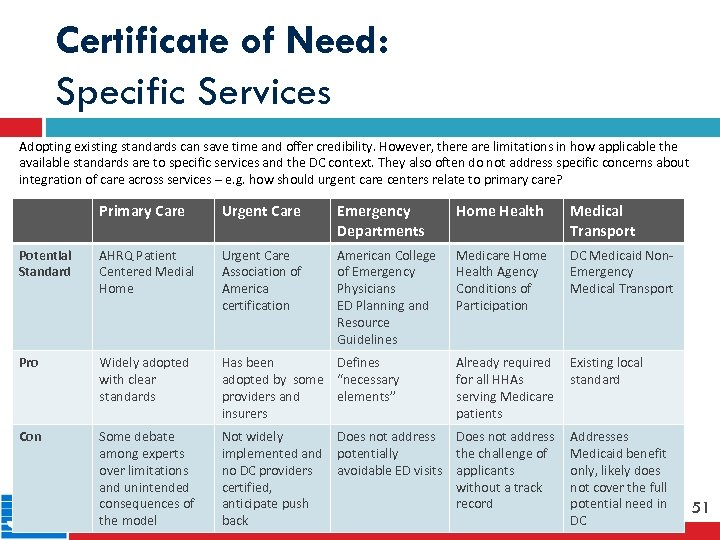 Certificate of Need: Specific Services Adopting existing standards can save time and offer credibility.