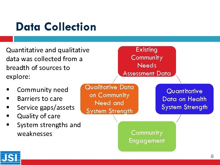 Data Collection Existing Quantitative and qualitative Community data was collected from a Needs breadth