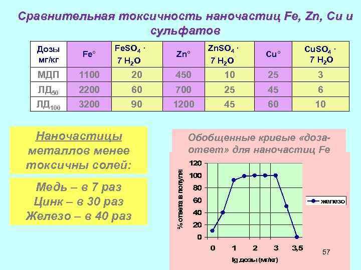 Сравнительная токсичность наночастиц Fe, Zn, Cu и сульфатов Fe. SO 4 · 7 H