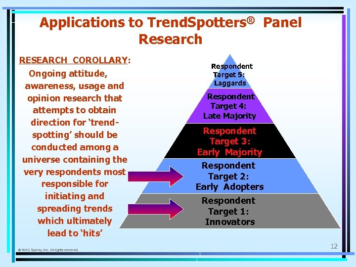 Applications to Trend. Spotters® Panel Research RESEARCH COROLLARY: Ongoing attitude, awareness, usage and opinion