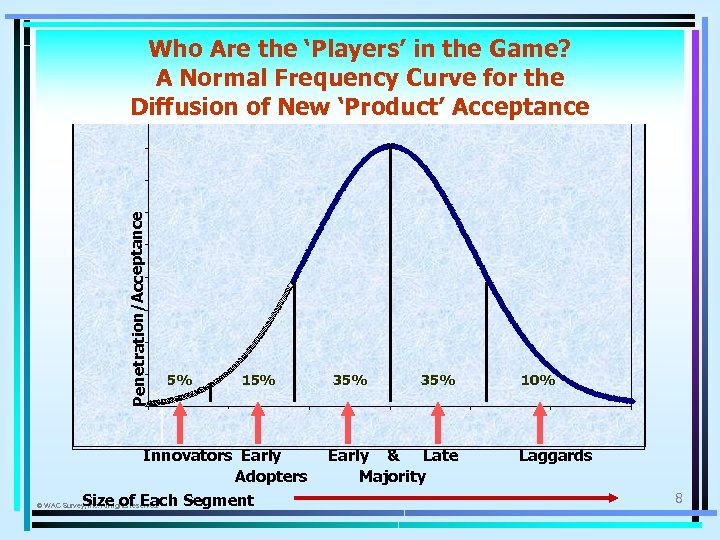 Penetration/Acceptance Who Are the 'Players' in the Game? A Normal Frequency Curve for the