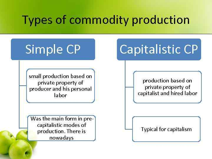 Types of commodity production Simple CP Capitalistic CP small production based on private property